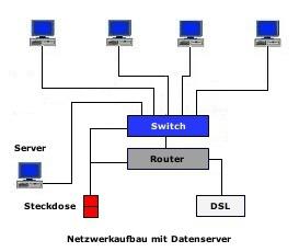 Netzwerkaufbau mit Datenserver und Internetzugang
